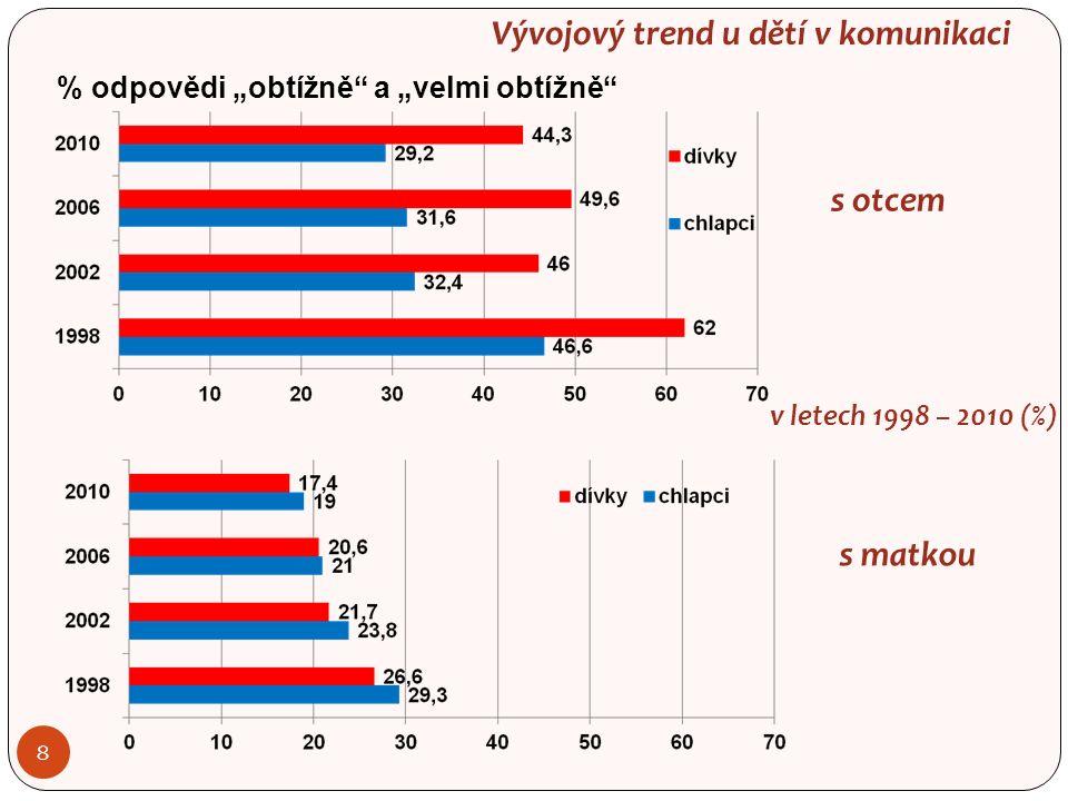 """Vývojový trend u dětí v komunikaci 8 % odpovědi """"obtížně a """"velmi obtížně s otcem s matkou v letech 1998 – 2010 (%)"""