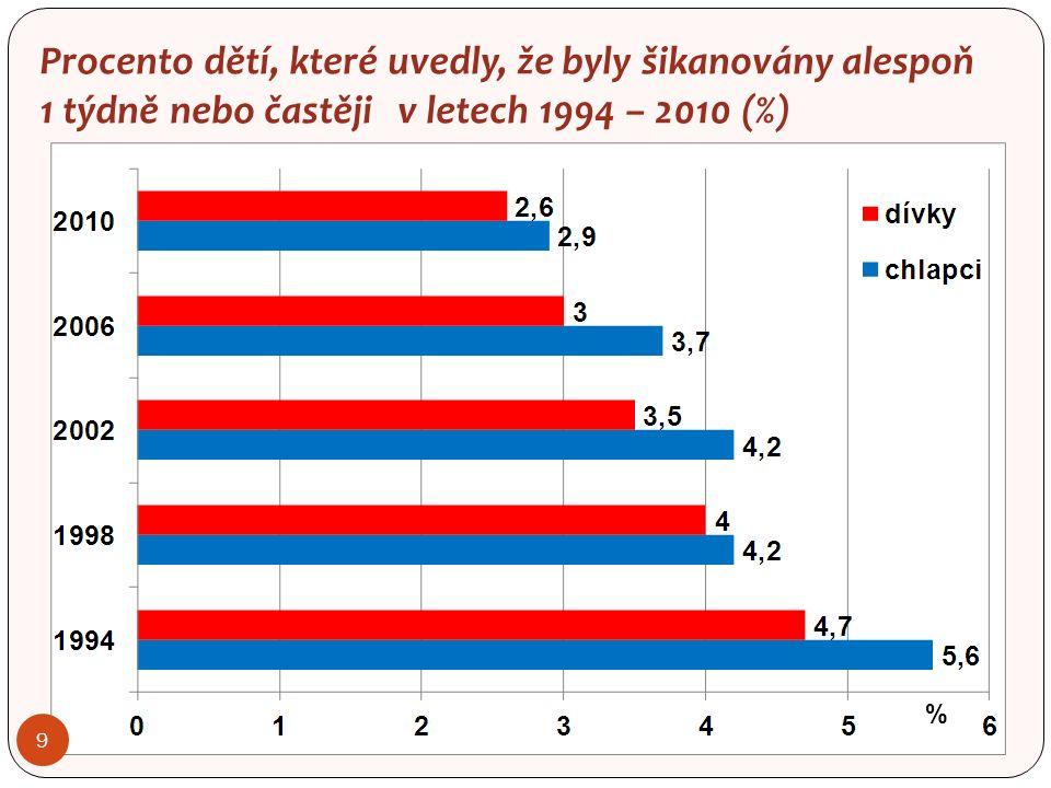 9 Procento dětí, které uvedly, že byly šikanovány alespoň 1 týdně nebo častěji v letech 1994 – 2010 (%) %