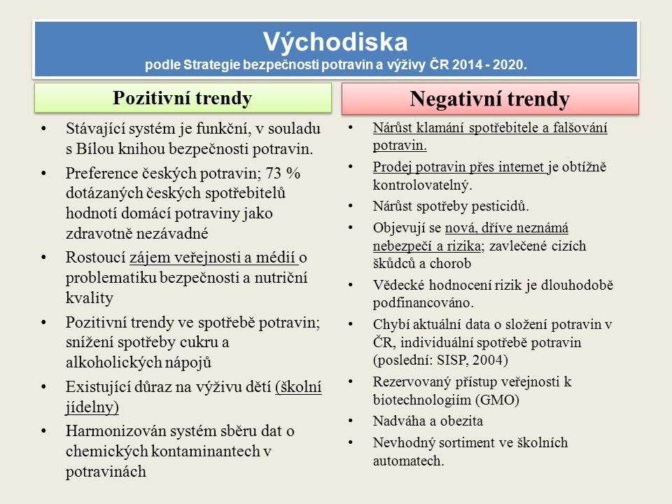 Východiska podle Strategie bezpečnosti potravin a výživy ČR 2014 - 2020.