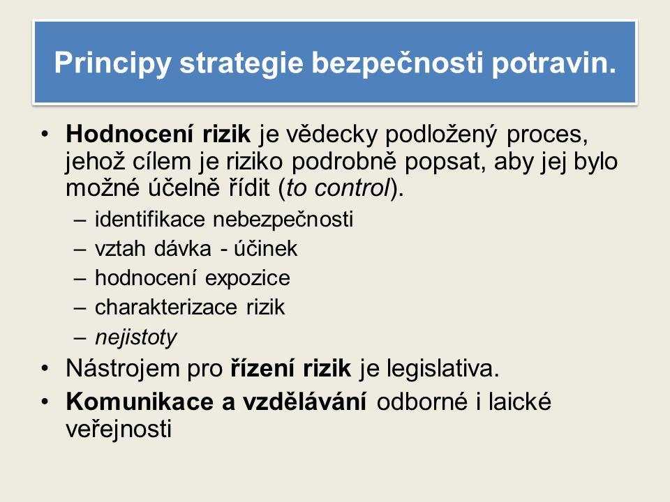 Principy strategie bezpečnosti potravin.