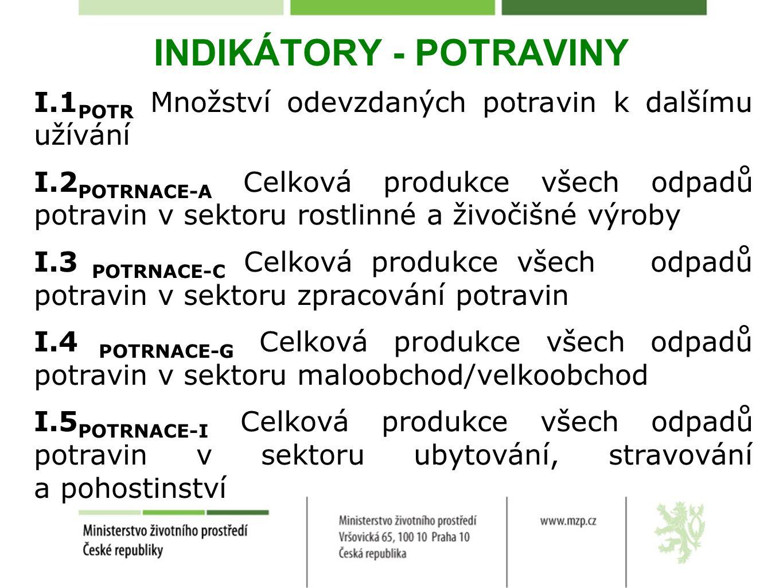 INDIKÁTORY - POTRAVINY I.1 POTR Množství odevzdaných potravin k dalšímu užívání I.2 POTRNACE-A Celková produkce všech odpadů potravin v sektoru rostlinné a živočišné výroby I.3 POTRNACE-C Celková produkce všech odpadů potravin v sektoru zpracování potravin I.4 POTRNACE-G Celková produkce všech odpadů potravin v sektoru maloobchod/velkoobchod I.5 POTRNACE-I Celková produkce všech odpadů potravin v sektoru ubytování, stravování a pohostinství