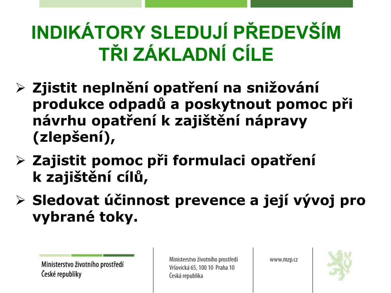 INDIKÁTORY SLEDUJÍ PŘEDEVŠÍM TŘI ZÁKLADNÍ CÍLE  Zjistit neplnění opatření na snižování produkce odpadů a poskytnout pomoc při návrhu opatření k zajištění nápravy (zlepšení),  Zajistit pomoc při formulaci opatření k zajištění cílů,  Sledovat účinnost prevence a její vývoj pro vybrané toky.