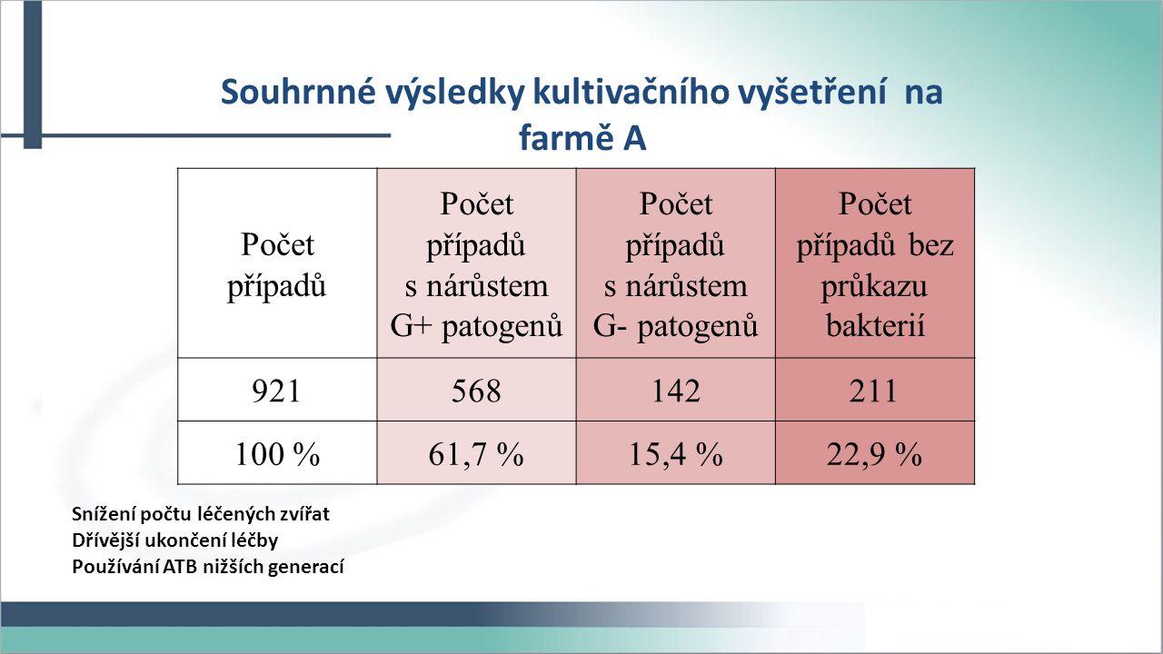 Souhrnné výsledky kultivačního vyšetření na farmě A Počet případů Počet případů s nárůstem G+ patogenů Počet případů s nárůstem G- patogenů Počet případů bez průkazu bakterií 921568142211 100 %61,7 %15,4 %22,9 % Snížení počtu léčených zvířat Dřívější ukončení léčby Používání ATB nižších generací