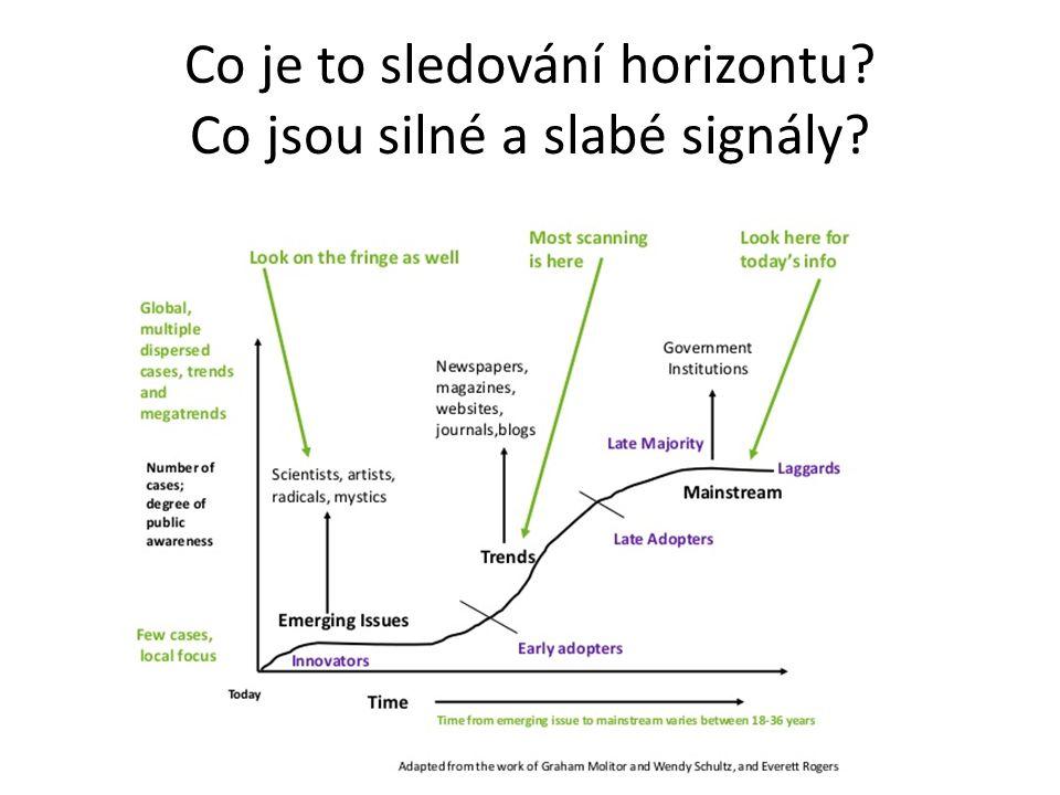 Co je to sledování horizontu Co jsou silné a slabé signály