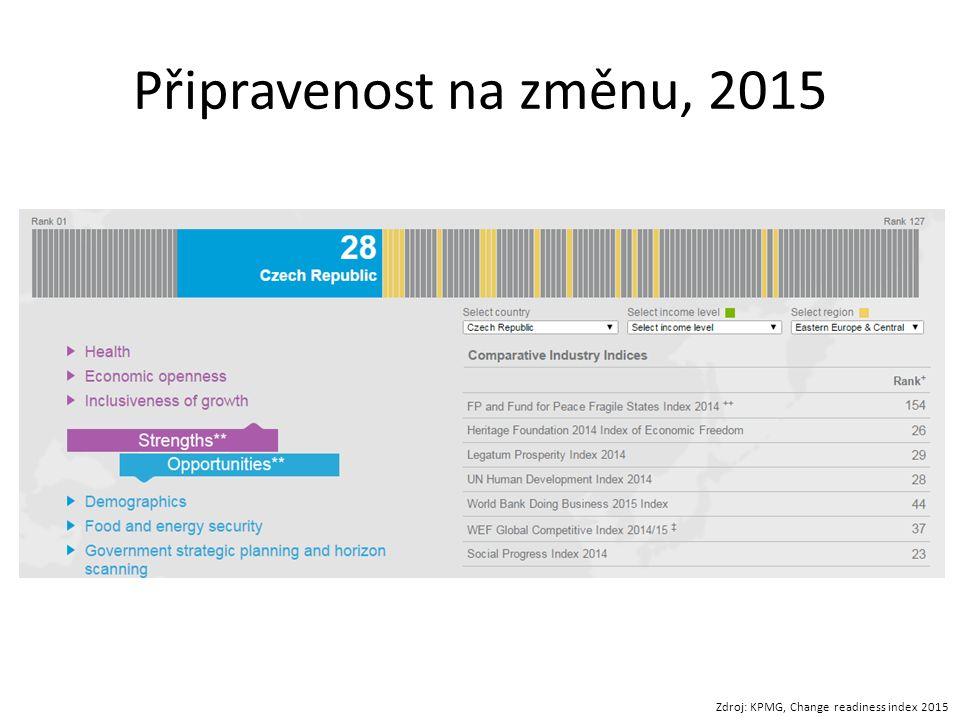 Připravenost na změnu, 2015 Zdroj: KPMG, Change readiness index 2015