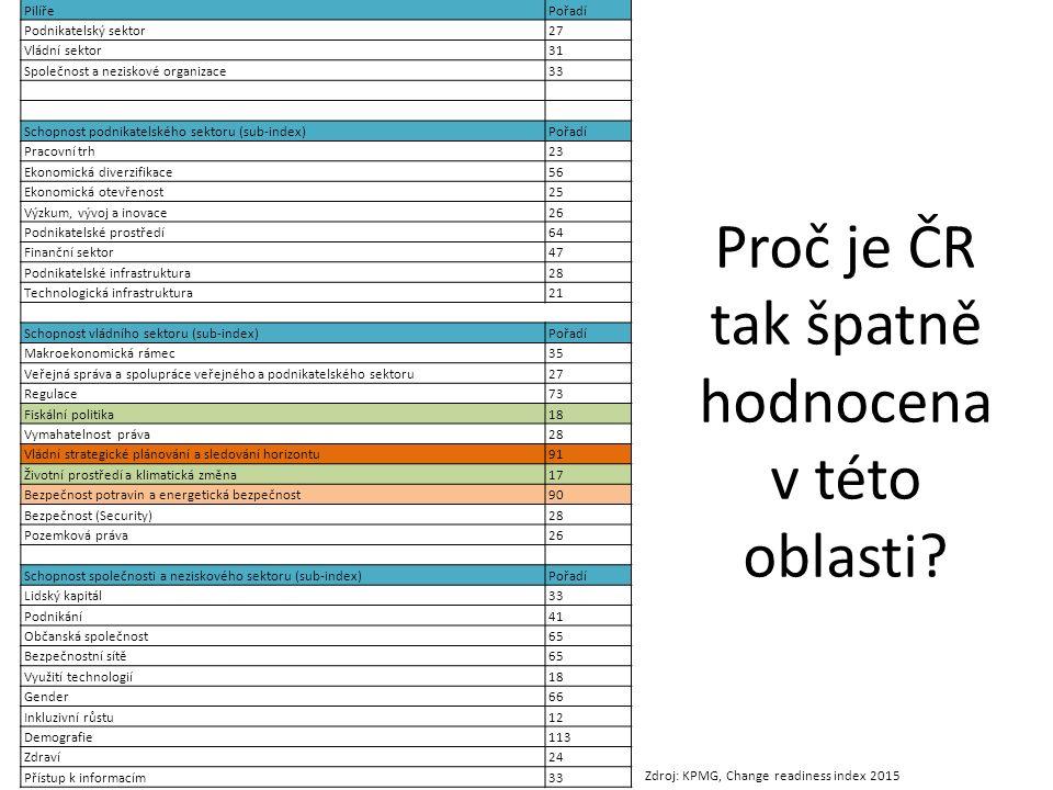 Proč je ČR tak špatně hodnocena v této oblasti.
