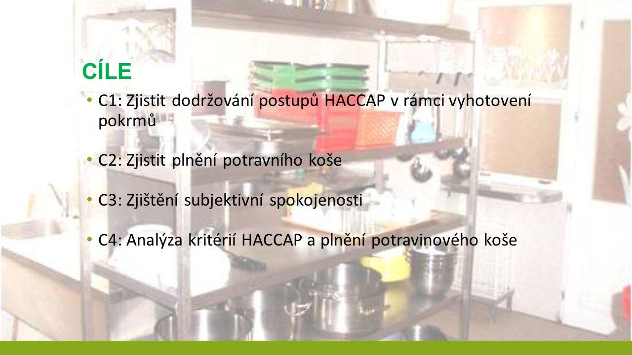 CÍLE C1: Zjistit dodržování postupů HACCAP v rámci vyhotovení pokrmů C2: Zjistit plnění potravního koše C3: Zjištění subjektivní spokojenosti C4: Anal