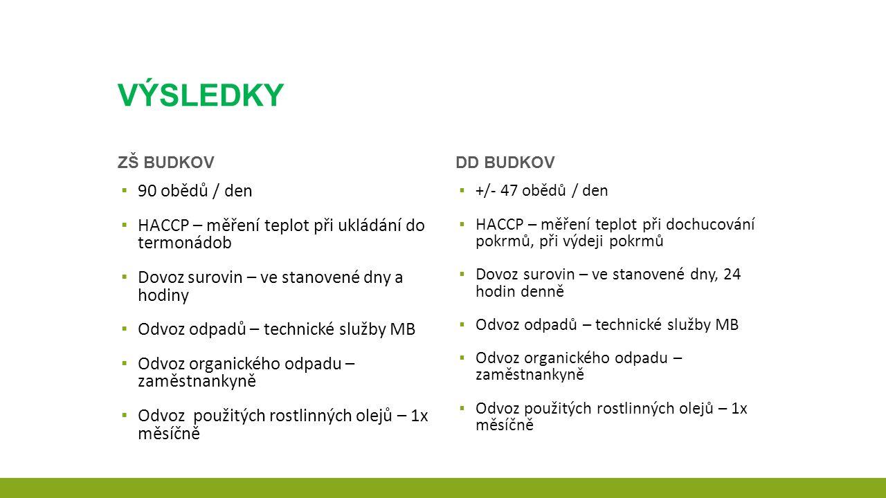 ZŠ Budkov – plnění spotřebního koše DD Budkov – plnění spotřebního koše Skup.