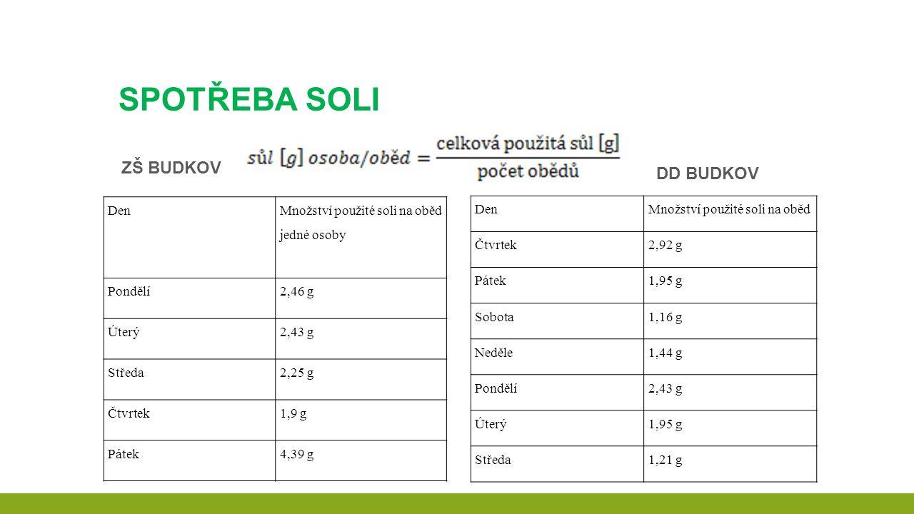 SPOTŘEBA SOLI ZŠ BUDKOV DenMnožství použité soli na oběd Čtvrtek2,92 g Pátek1,95 g Sobota1,16 g Neděle1,44 g Pondělí2,43 g Úterý1,95 g Středa1,21 g DD