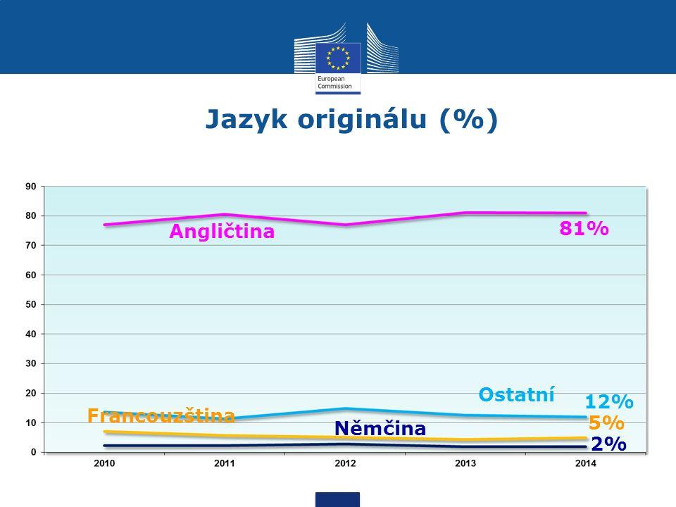 Jazyk originálu (%) Angličtina Francouzština Ostatní Němčina 81% 5% 2% 12%