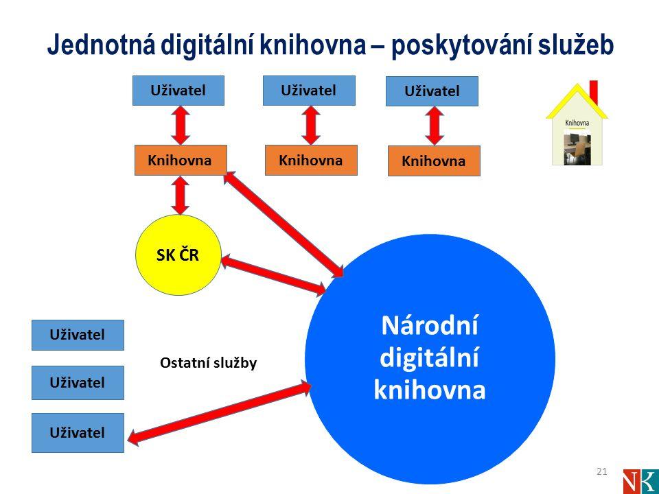 Jednotná digitální knihovna – poskytování služeb Národní digitální knihovna 21 SK ČR Uživatel Knihovna Uživatel Knihovna Uživatel Knihovna Uživatel Ostatní služby