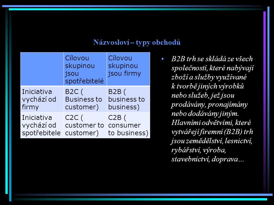 Názvosloví – typy obchodů Cílovou skupinou jsou spotřebitelé Cílovou skupinou jsou firmy Iniciativa vychází od firmy B2C ( Business to customer) B2B (