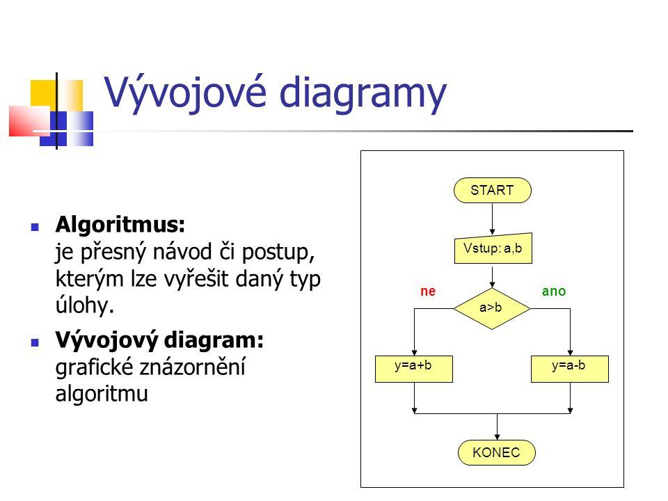 Vývojové diagramy Algoritmus: je přesný návod či postup, kterým lze vyřešit daný typ úlohy.