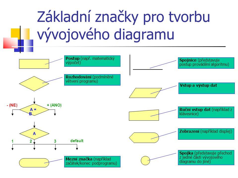 Jazyk symbolických adres (assembler) Programovací jazyk: prostředek pro zápis algoritmů, které mohou být provedeny na počítači.