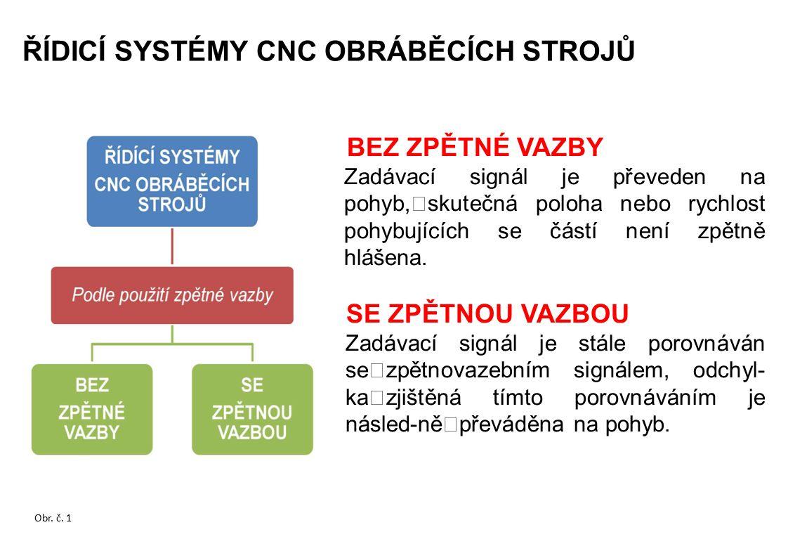 PRAVOÚHLÉ Postupně se vykonávají pohyby v jednotlivých osách Poznámka: Řídicí systémy tohoto typu již nejsou výrobci pro svou zastaralost dodávány.