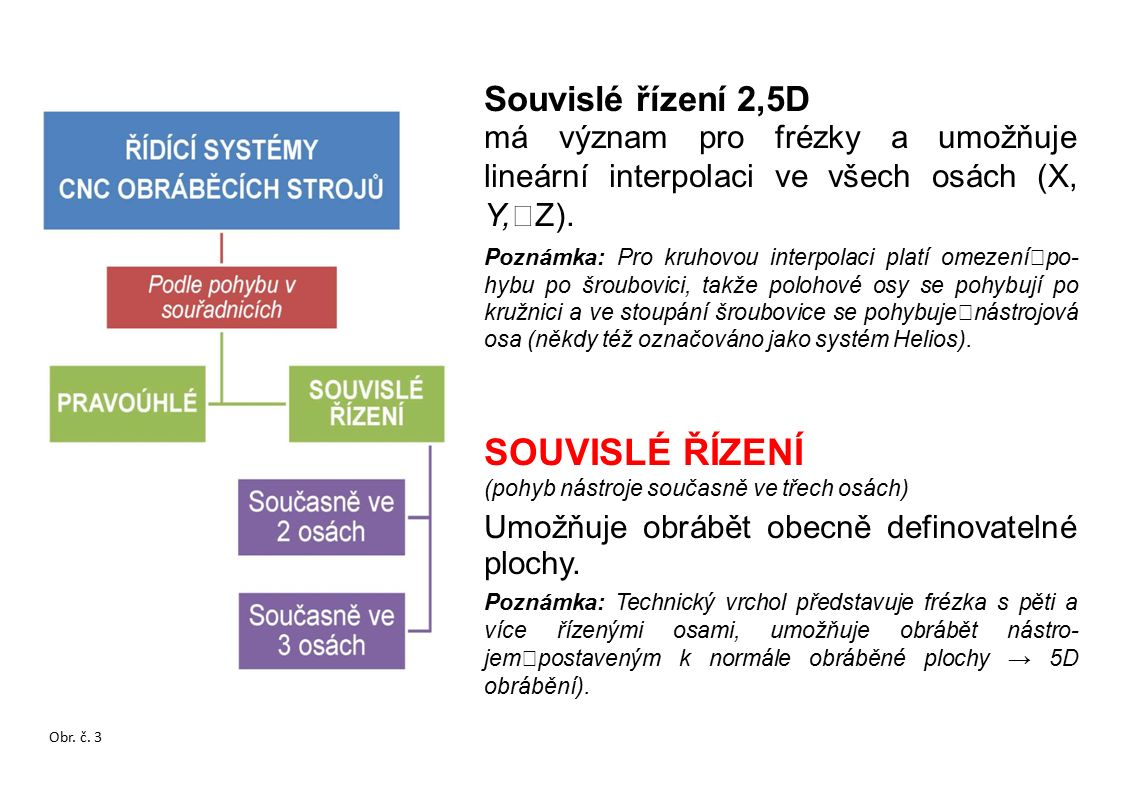 Souvislé řízení 2,5D má význam pro frézky a umožňuje lineární interpolaci ve všech osách (X, Y, Z).
