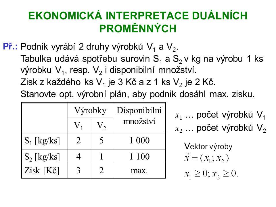 EKONOMICKÁ INTERPRETACE DUÁLNÍCH PROMĚNNÝCH Př.: Podnik vyrábí 2 druhy výrobků V 1 a V 2.