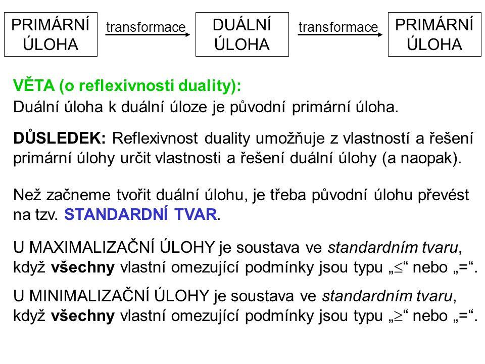 PRIMÁRNÍ ÚLOHA DUÁLNÍ ÚLOHA PRIMÁRNÍ ÚLOHA transformace VĚTA (o reflexivnosti duality): Duální úloha k duální úloze je původní primární úloha.