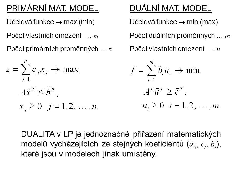 PRIMÁRNÍ MAT. MODEL Účelová funkce  max (min) DUÁLNÍ MAT.