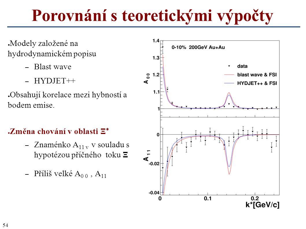 54 Porovnání s teoretickými výpočty ● Modely založené na hydrodynamickém popisu – Blast wave – HYDJET++ ● Obsahují korelace mezi hybností a bodem emis