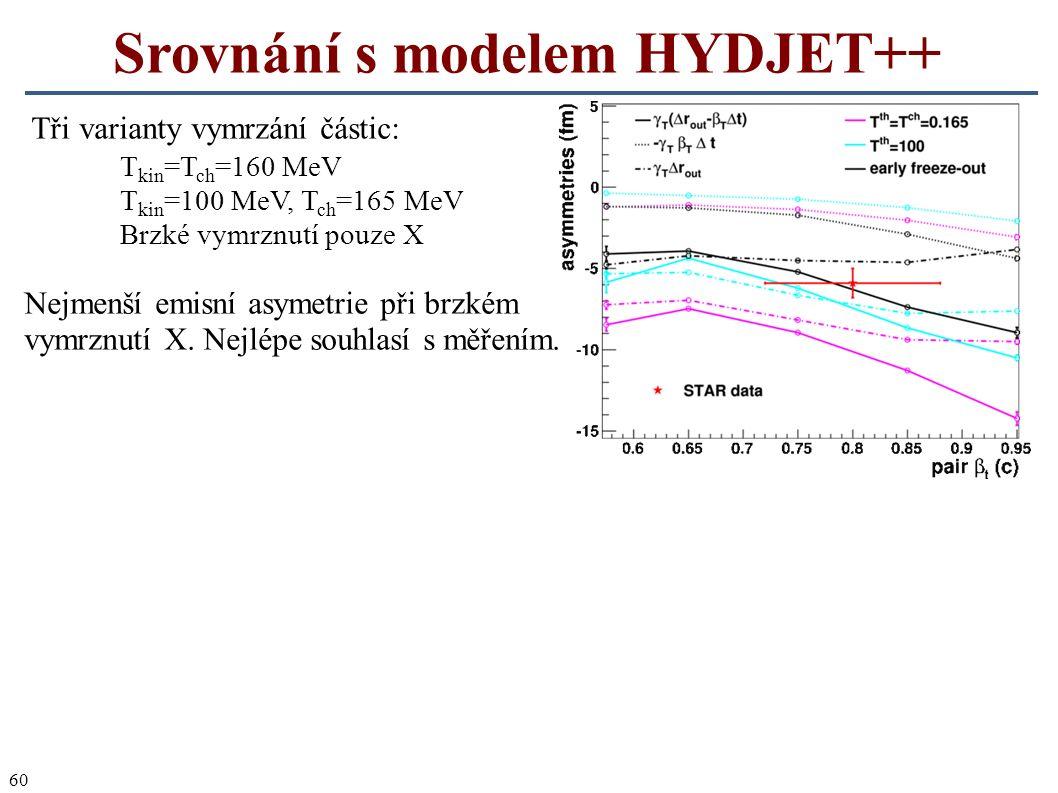60 Srovnání s modelem HYDJET++ Tři varianty vymrzání částic: T kin =T ch =160 MeV T kin =100 MeV, T ch =165 MeV Brzké vymrznutí pouze X Nejmenší emisn