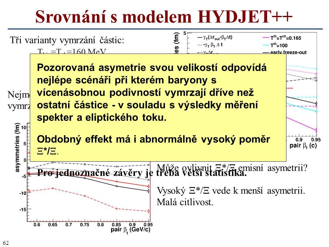 62 Srovnání s modelem HYDJET++ Může ovlivnit Ξ*/Ξ emisní asymetrii? Vysoký Ξ*/Ξ vede k menší asymetrii. Malá citlivost. Tři varianty vymrzání částic: