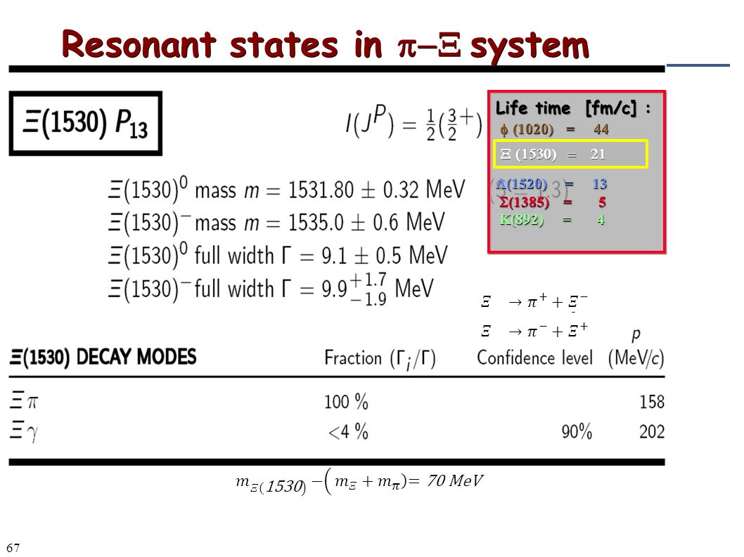 67 Resonant states in  system Life time [fm/c] :  (1020) = 44   (1520) = 13  (1385) = 5  (1385) = 5 K(892) = 4 K(892) = 4 Life time [fm/c] :  (1020) = 44   (1520) = 13  (1385) = 5  (1385) = 5 K(892) = 4 K(892) = 4 