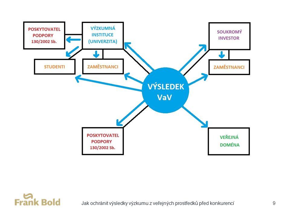 Ochrana IP - partnerství na VaV projektu: Cíl: Nedojde k ohrožení hodnot IP partnerů projektu a výsledek spolupráce je chráněn před komerčním využitím třetí stranou.