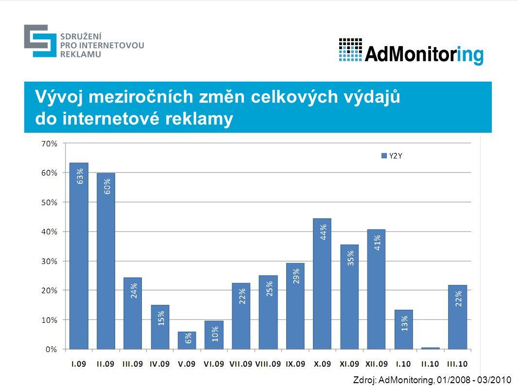Výhled Vývoj meziročních změn celkových výdajů do internetové reklamy Zdroj: AdMonitoring, 01/2008 - 03/2010