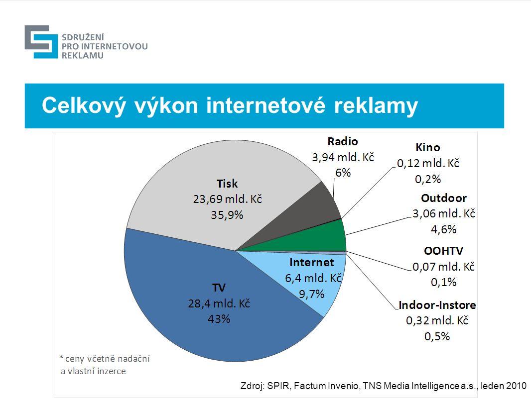 Výhled Zdroj: SPIR, Factum Invenio, TNS Media Intelligence a.s., leden 2010 Celkový výkon internetové reklamy