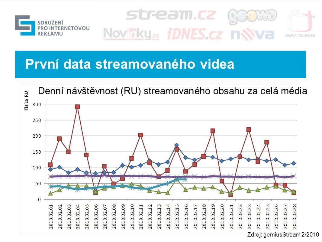 Výhled První data streamovaného videa Zdroj: gemiusStream 2/2010 Denní návštěvnost (RU) streamovaného obsahu za celá média