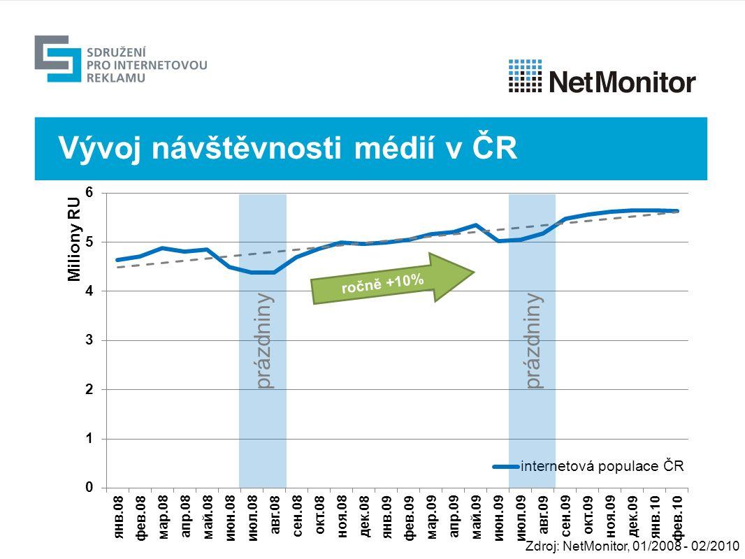Výhled prázdniny ročně +10% Zdroj: NetMonitor, 01/2008 - 02/2010 Vývoj návštěvnosti médií v ČR