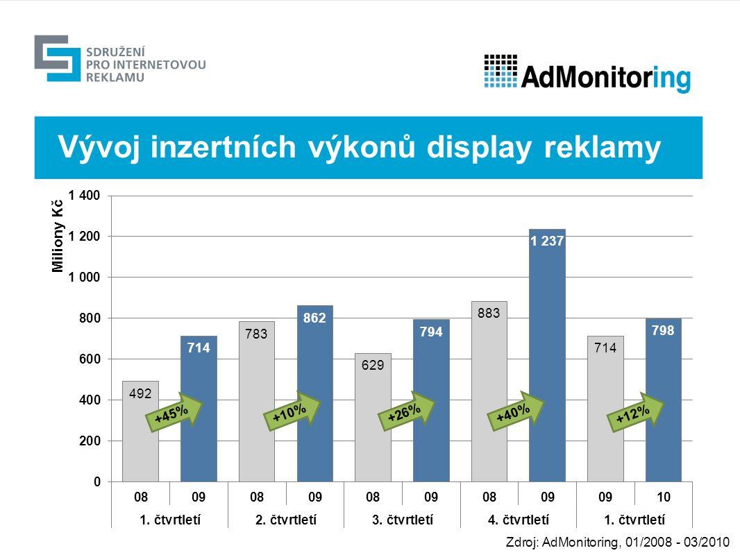 Výhled +26% Zdroj: AdMonitoring, 01/2008 - 03/2010 Vývoj inzertních výkonů display reklamy +40% +12% +10% +45%