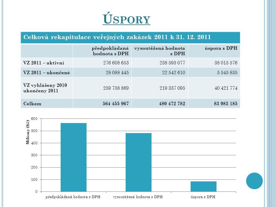 Ú SPORY Celková rekapitulace veřejných zakázek 2011 k 31. 12. 2011 předpokládaná hodnota s DPH vysoutěžená hodnota s DPH úspora s DPH VZ 2011 – aktivn