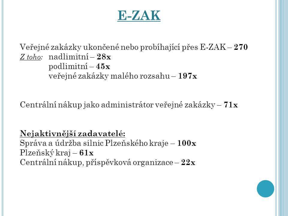 E-ZAK Veřejné zakázky ukončené nebo probíhající přes E-ZAK – 270 Z toho: nadlimitní – 28x podlimitní – 45x veřejné zakázky malého rozsahu – 197x Centr