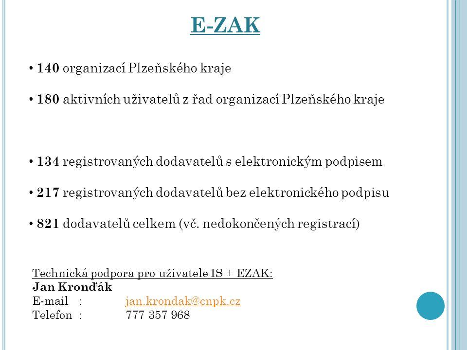 140 organizací Plzeňského kraje 180 aktivních uživatelů z řad organizací Plzeňského kraje 134 registrovaných dodavatelů s elektronickým podpisem 217 r