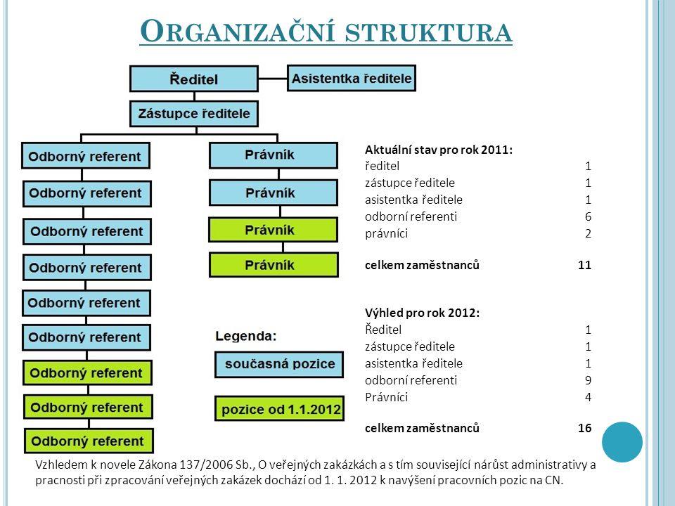 O RGANIZAČNÍ STRUKTURA Aktuální stav pro rok 2011: ředitel1 zástupce ředitele1 asistentka ředitele1 odborní referenti6 právníci2 celkem zaměstnanců11