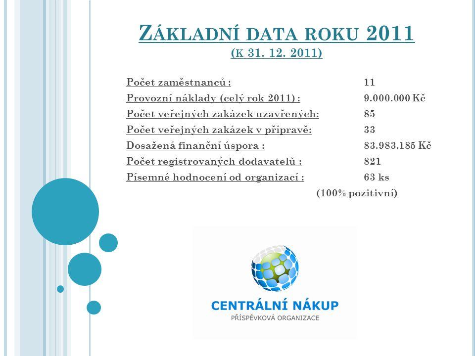 Počet zaměstnanců : 11 Provozní náklady (celý rok 2011) :9.000.000 Kč Počet veřejných zakázek uzavřených:85 Počet veřejných zakázek v přípravě:33 Dosa