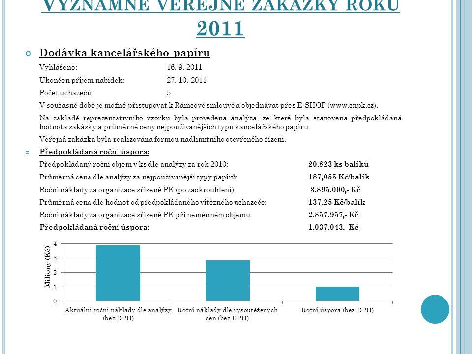 Dodávka kancelářského papíru Vyhlášeno: 16. 9. 2011 Ukončen příjem nabídek:27. 10. 2011 Počet uchazečů:5 V současné době je možné přistupovat k Rámcov