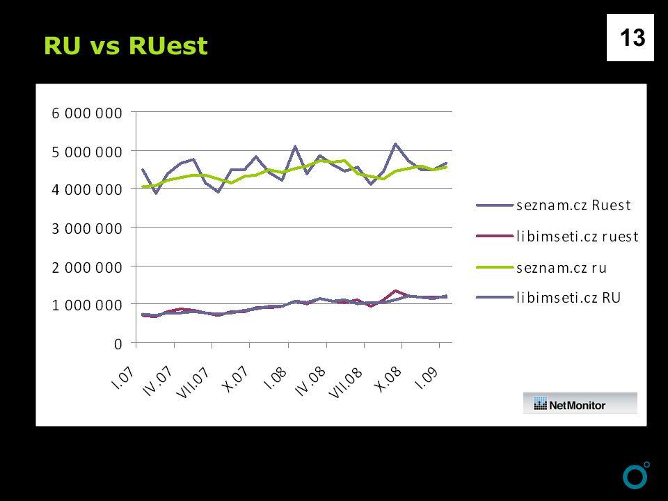 RU vs RUest 13