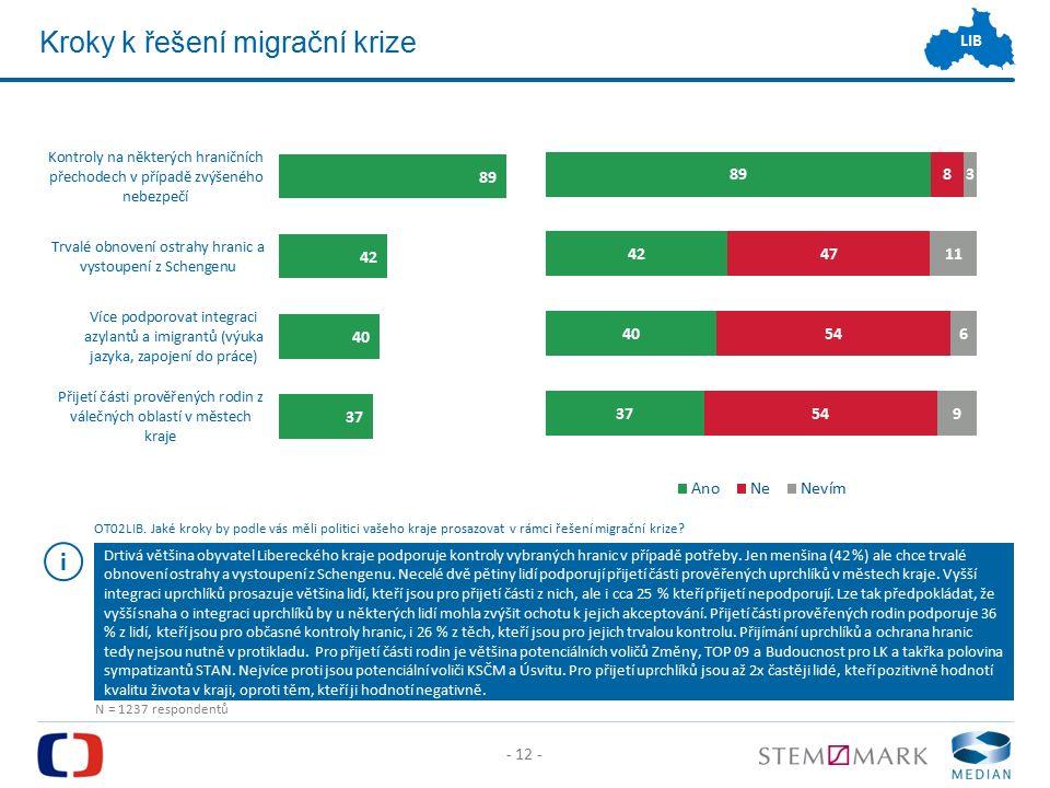 - 12 - LIB Kroky k řešení migrační krize Drtivá většina obyvatel Libereckého kraje podporuje kontroly vybraných hranic v případě potřeby.