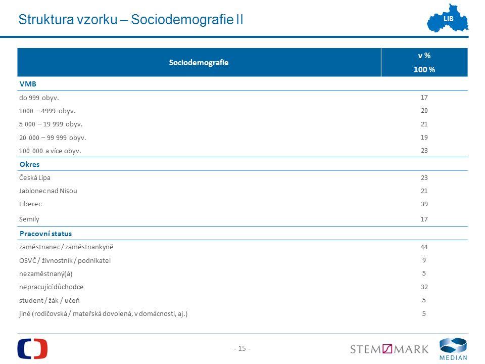- 15 - LIB Struktura vzorku – Sociodemografie II Sociodemografie v % 100 % VMB do 999 obyv.
