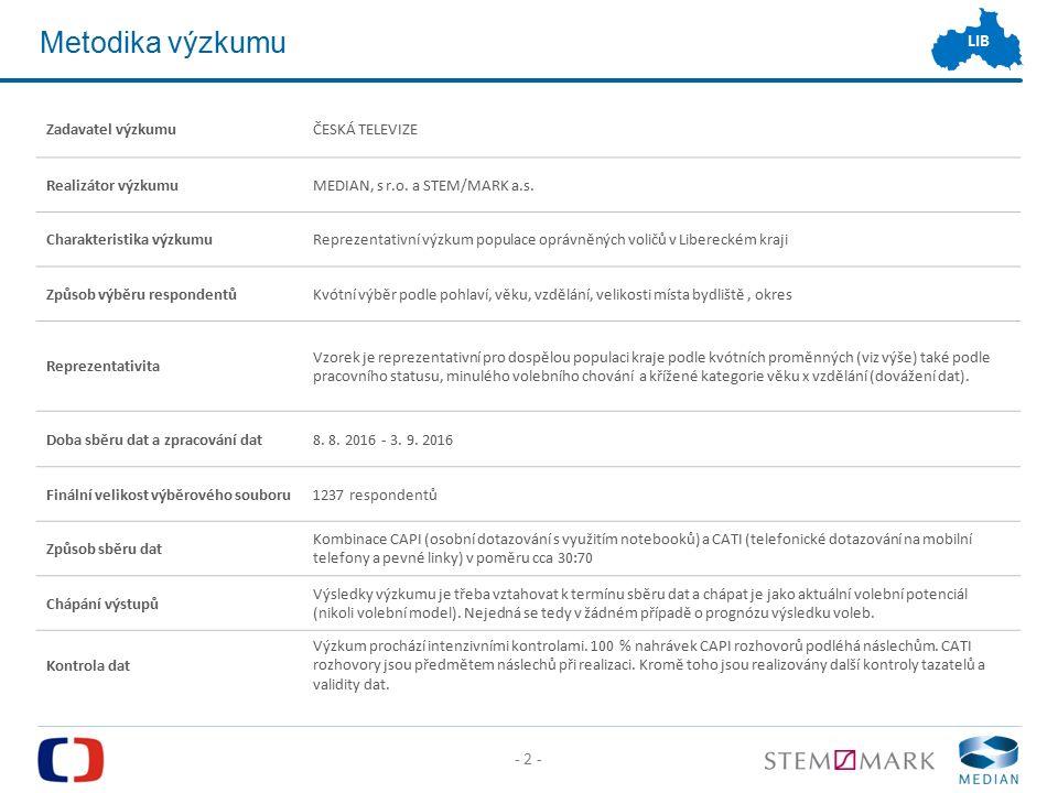 - 2 - LIB Zadavatel výzkumuČESKÁ TELEVIZE Realizátor výzkumuMEDIAN, s r.o.