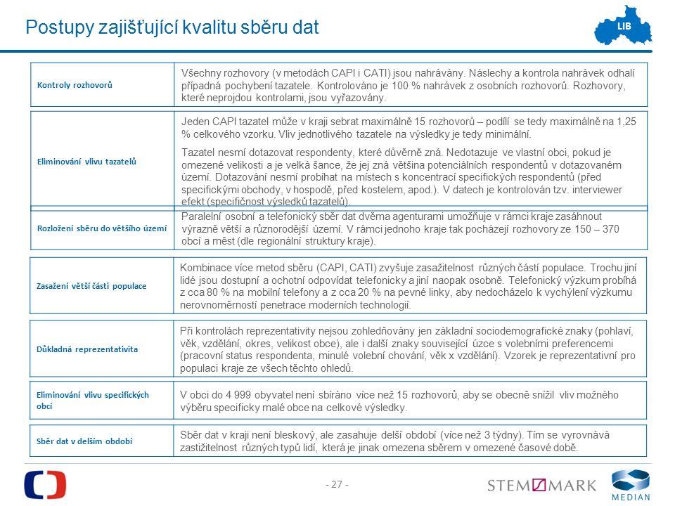 - 27 - LIB Postupy zajišťující kvalitu sběru dat Rozložení sběru do většího území Paralelní osobní a telefonický sběr dat dvěma agenturami umožňuje v rámci kraje zasáhnout výrazně větší a různorodější území.