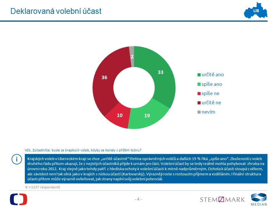 - 25 - LIB Výzkumné agentury Na základě zkušeností z krajských a senátních voleb 2012 a voleb do Poslanecké sněmovny PČR 2013 ČT realizovala výzkumy volebního potenciálu na úrovni krajů se dvěma renomovanými společnostmi pro výzkum trhu a veřejného mínění.