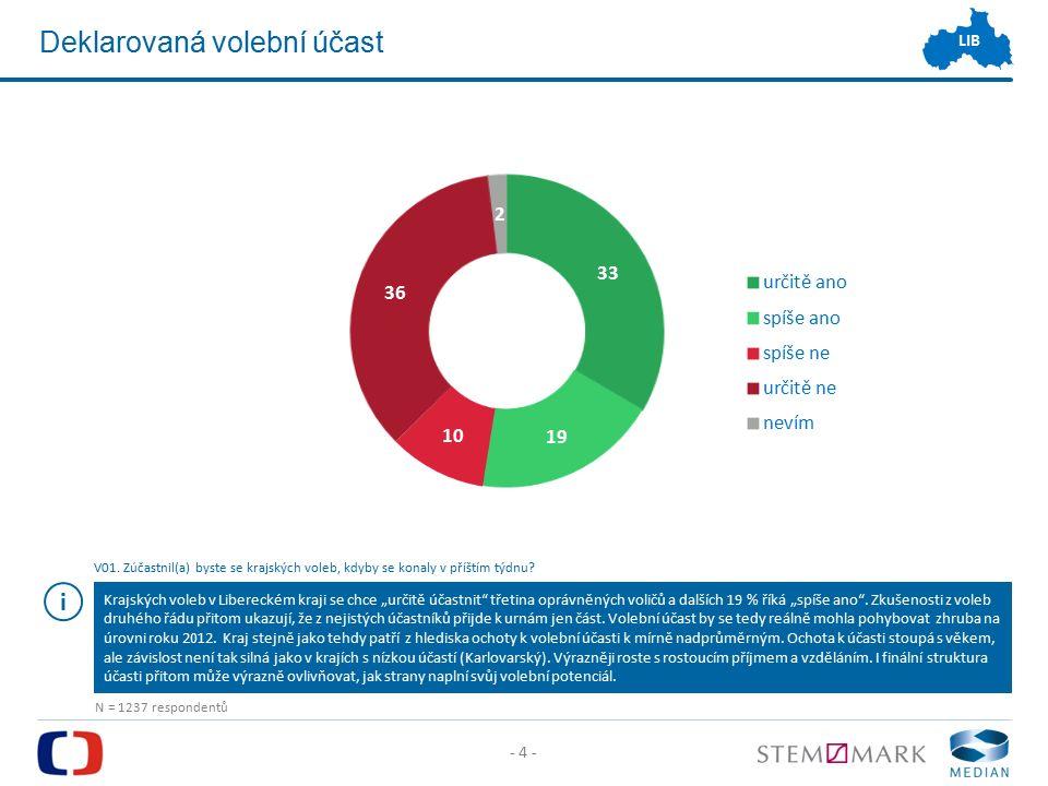 - 4 - LIB Deklarovaná volební účast V01.