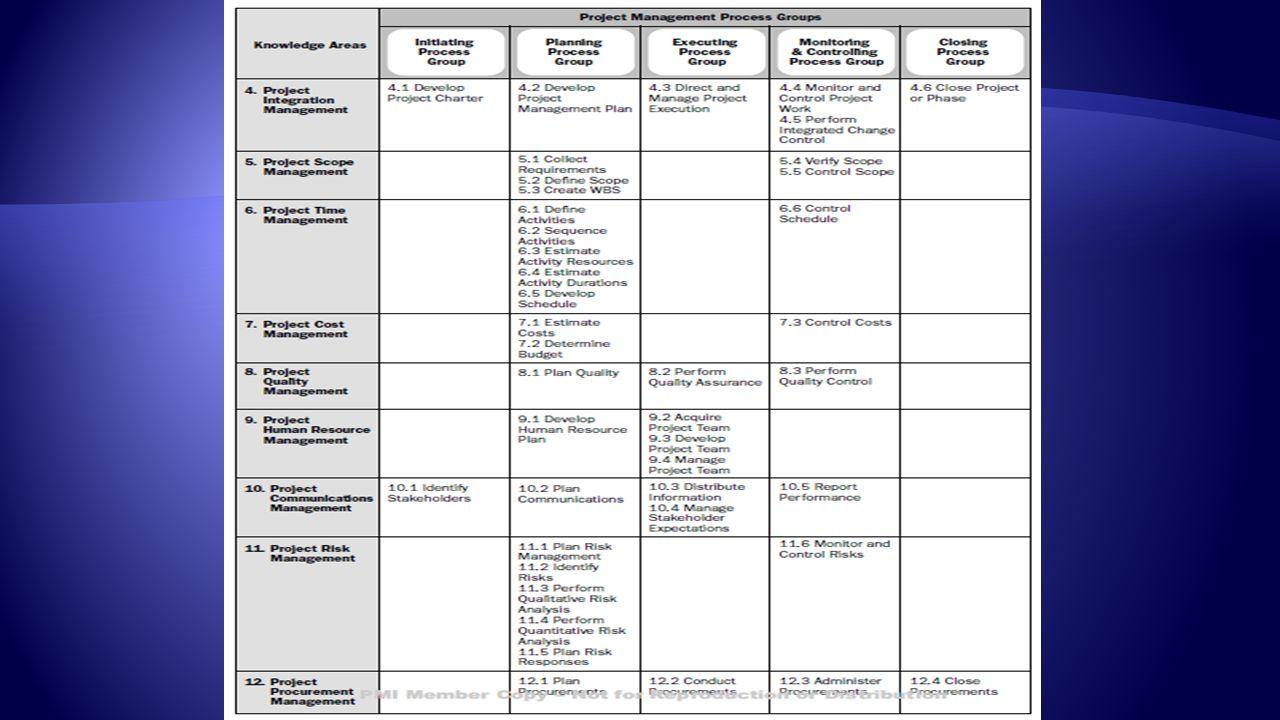  Zajišťuje návaznost na okolí projektu a integraci dílčích komponent řízení projektu  Procesy:  Vymezení předmětu projektu (Project Charter – projektový záměr viz Dokumenty projektu)  Příprava Business Case (viz Dokumenty projektu)  Příprava plánu řízení projektu (viz Dokumenty projektu)  Řízení realizace projektu  Monitorování a kontrola prací na projektu (řízení prací a řízení změn)  Uzavření projektu