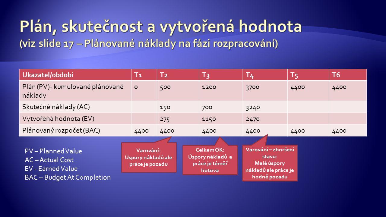 Ukazatel/obdobíT1T2T3T4T5T6 Plán (PV)- kumulované plánované náklady 0500120037004400 Skutečné náklady (AC)1507003240 Vytvořená hodnota (EV)27511502470