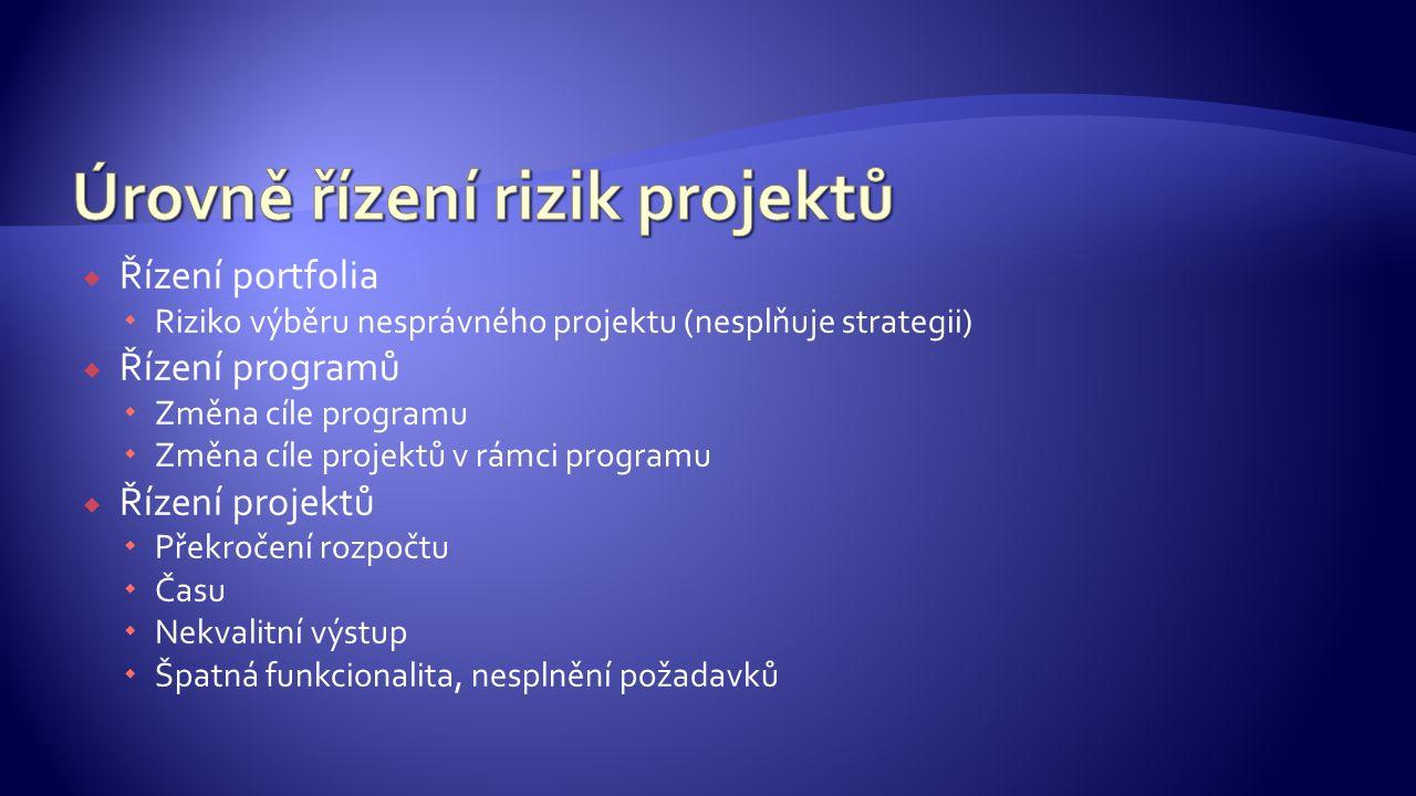  Řízení portfolia  Riziko výběru nesprávného projektu (nesplňuje strategii)  Řízení programů  Změna cíle programu  Změna cíle projektů v rámci pr