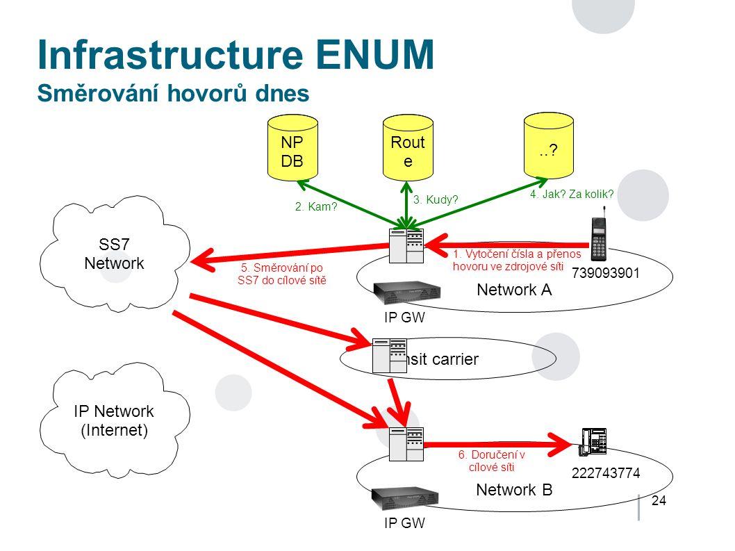 24 Infrastructure ENUM Směrování hovorů dnes Network A Network B IP Network (Internet) SS7 Network Transit carrier Rout e...